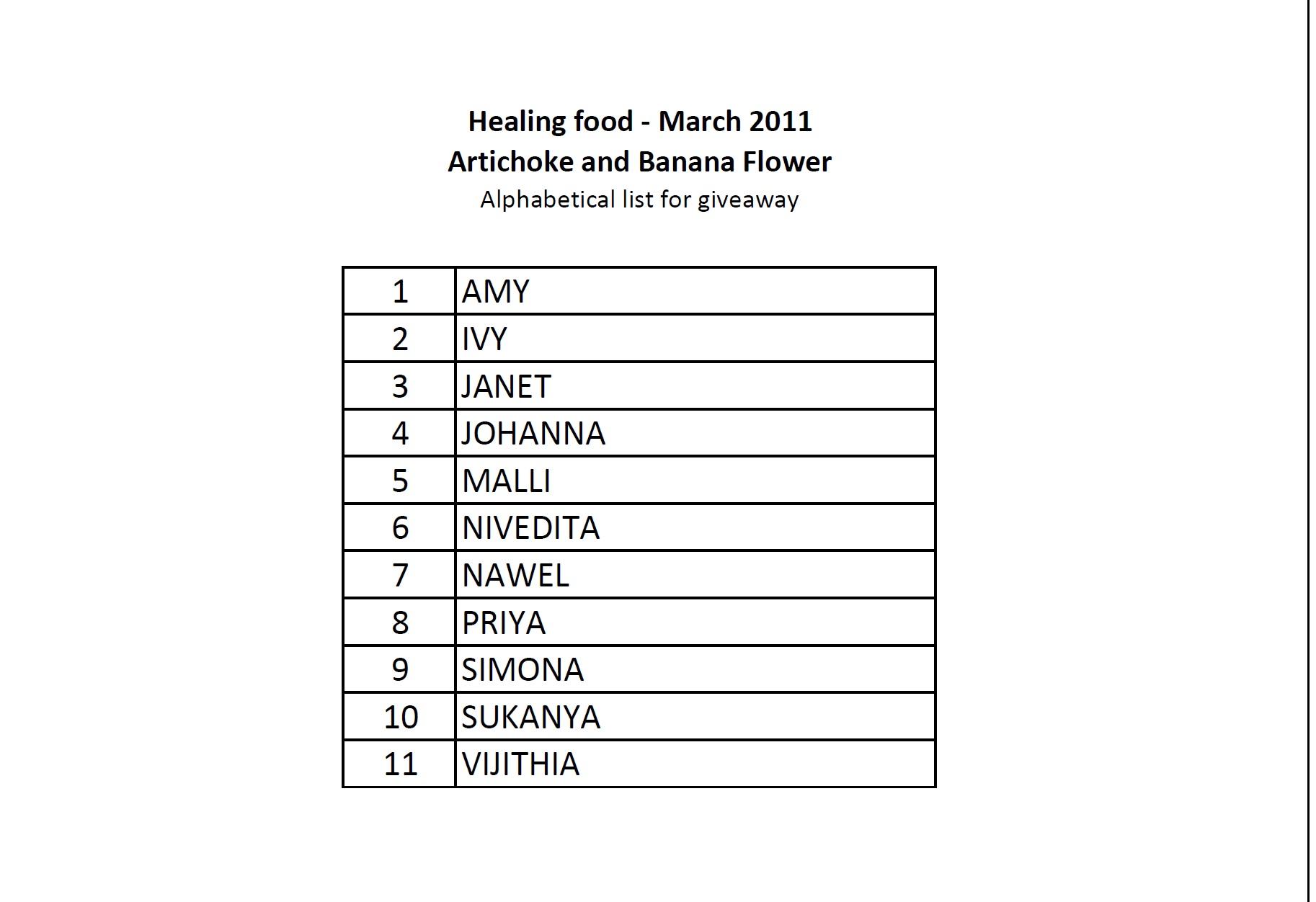 List of all fruits alphabetically for Italian food list